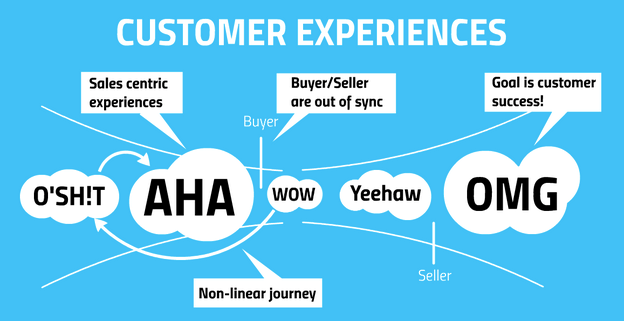 customer-experiences