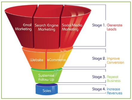 digital-sales-funnel-for-ecommerce